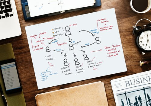 The 4 Most Common Sales Org Structures